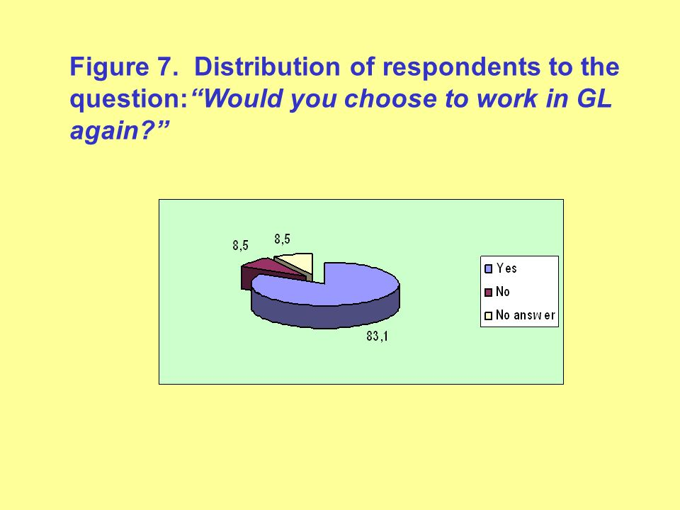 Figure 7. Distribution of respondents to the question:Would you choose to work in GL again