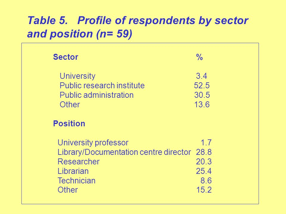 Sector% University 3.4 Public research institute 52.5 Public administration 30.5 Other 13.6 Position University professor 1.7 Library/Documentation centre director28.8 Researcher20.3 Librarian25.4 Technician 8.6 Other15.2 Table 5.