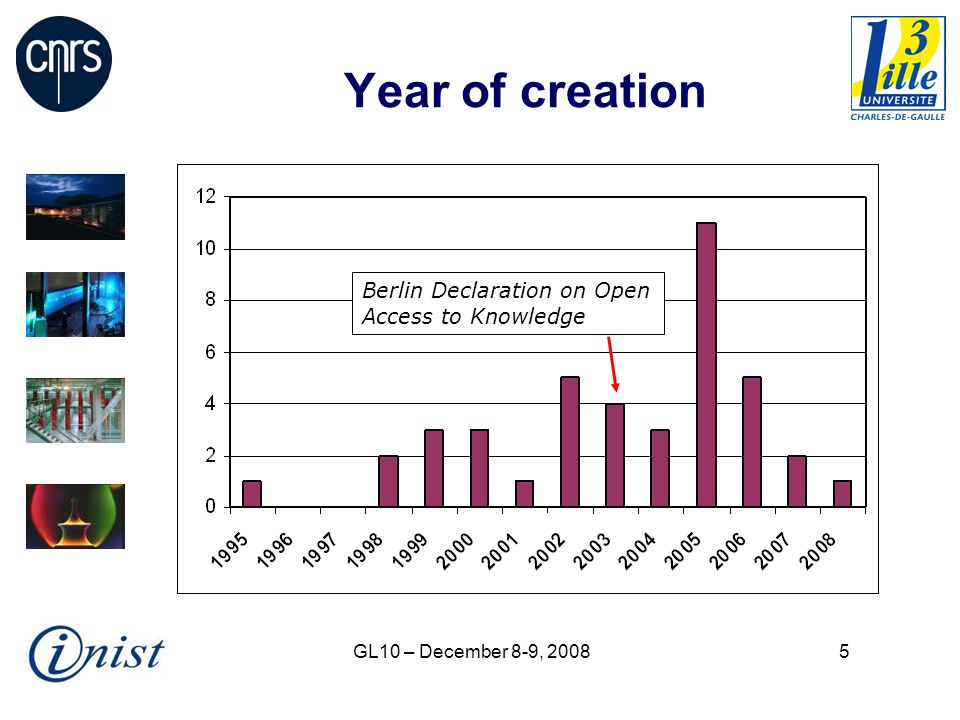 GL10 – December 8-9, 20085 Year of creation Berlin Declaration on Open Access to Knowledge