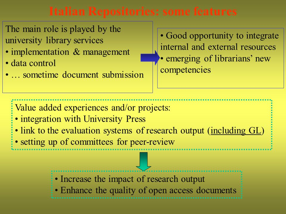 Italian Repositories: some features The main role is played by the university library services implementation & management data control … sometime document submission Value added experiences and/or projects: integration with University Press link to the evaluation systems of research output (including GL) setting up of committees for peer-review Good opportunity to integrate internal and external resources emerging of librarians new competencies Increase the impact of research output Enhance the quality of open access documents