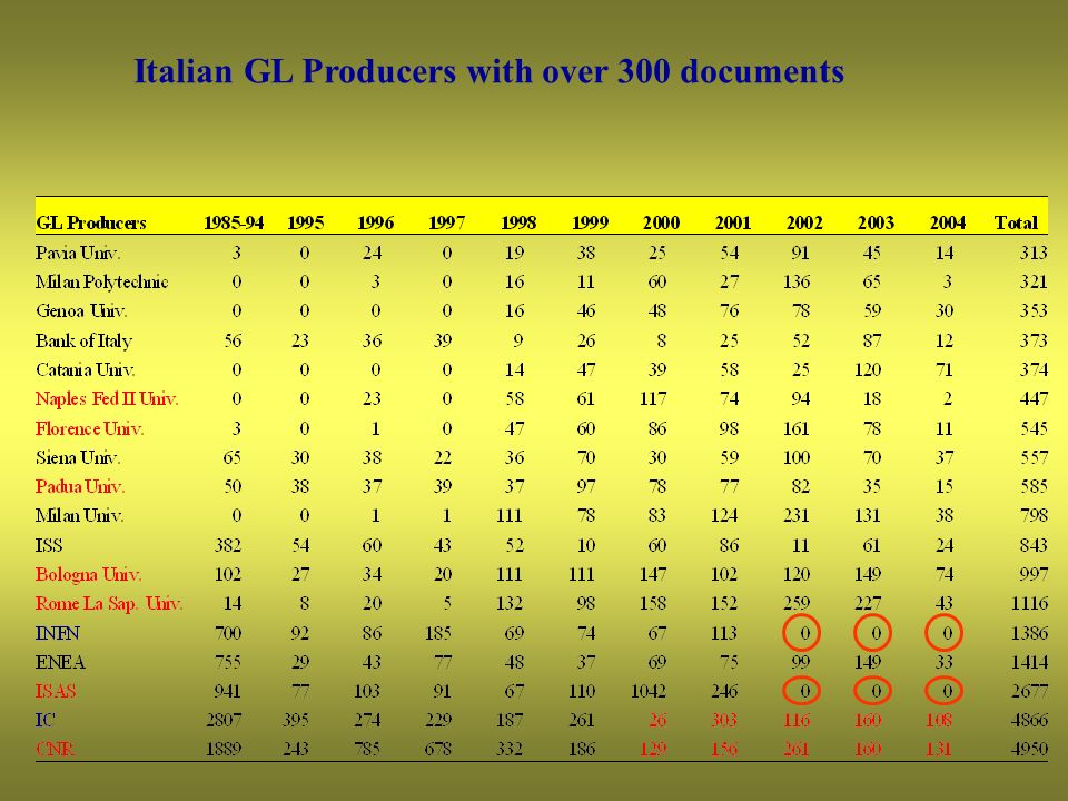 Italian GL Producers with over 300 documents