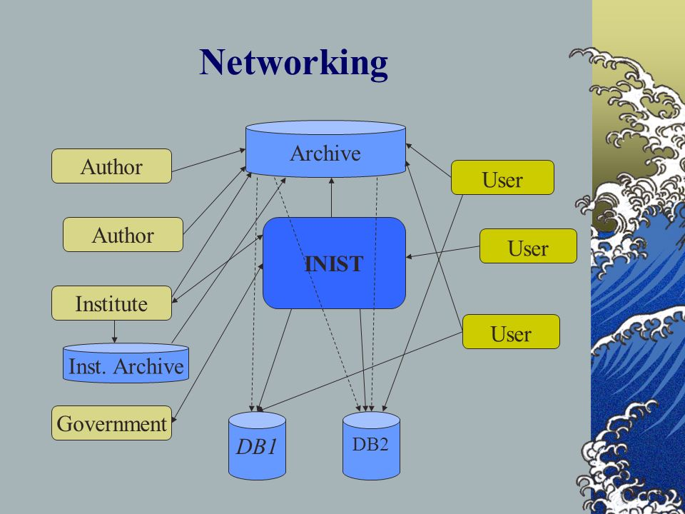 Networking Author Institute Government INIST Archive DB1 DB2 User Inst. Archive