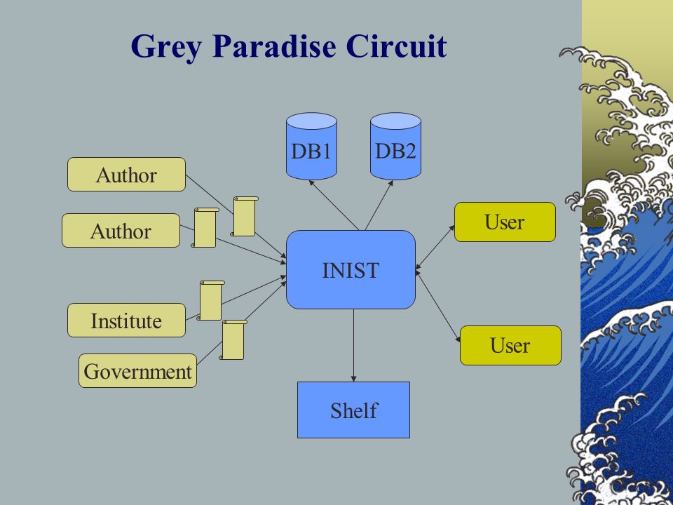Grey Paradise Circuit Author Institute Government INIST DB1DB2 Shelf User