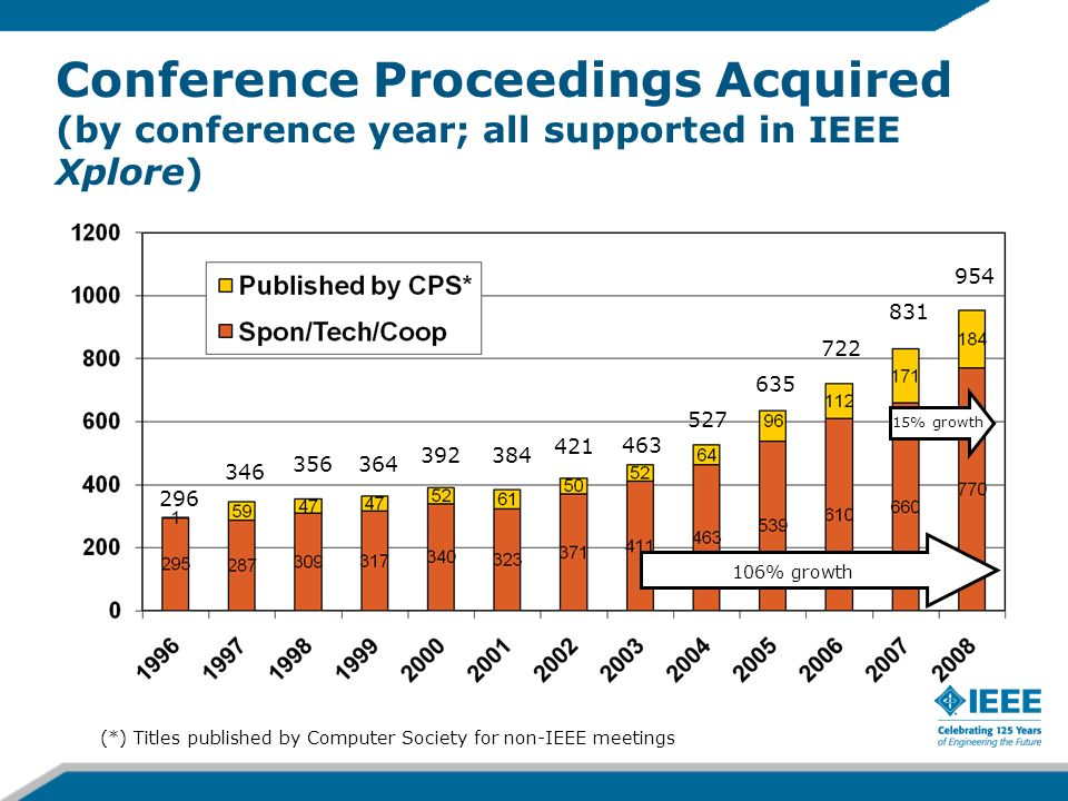 Conference Proceedings Acquired (by conference year; all supported in IEEE Xplore) 15% growth 106% growth (*) Titles published by Computer Society for non-IEEE meetings 296 346 356364 392384 421 463 527 635 722 831 954