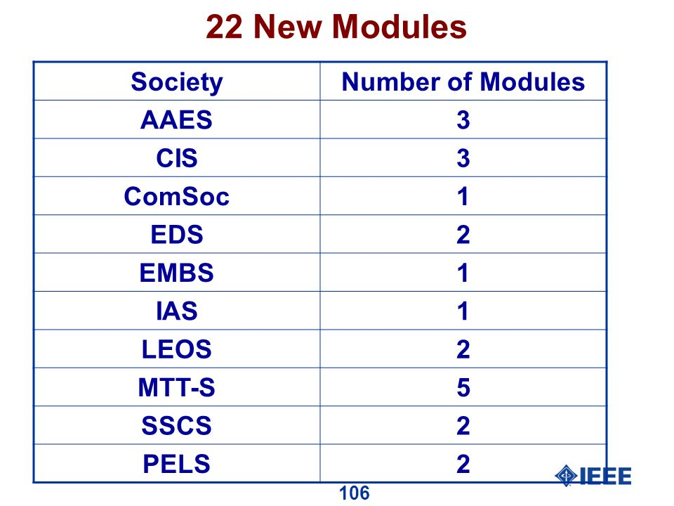 106 22 New Modules SocietyNumber of Modules AAES3 CIS3 ComSoc1 EDS2 EMBS1 IAS1 LEOS2 MTT-S5 SSCS2 PELS2