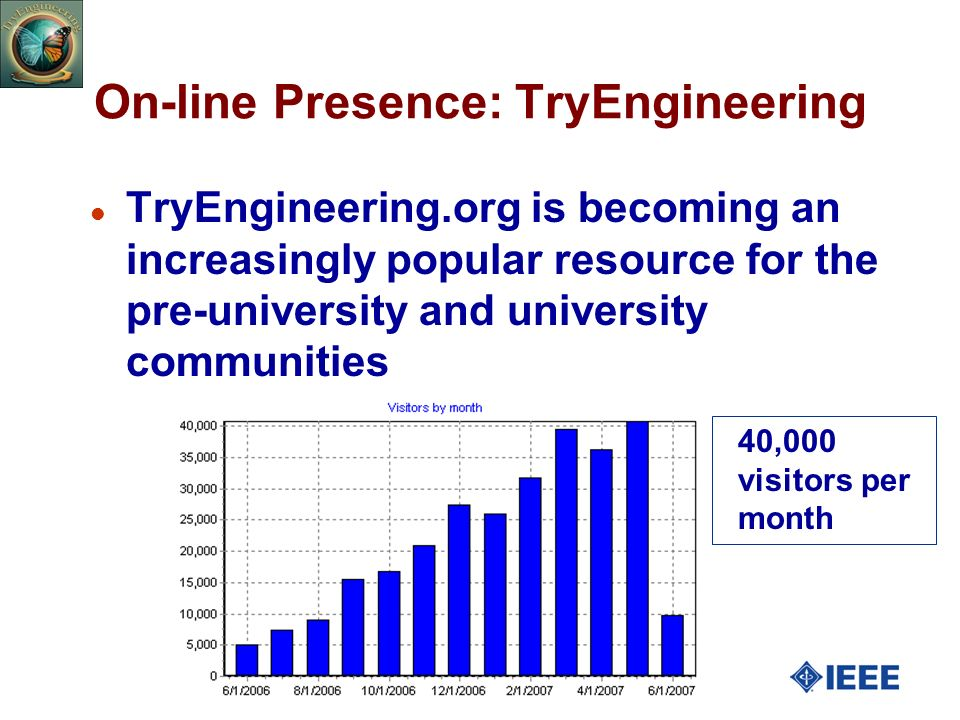 27 On-line Presence: TryEngineering l TryEngineering.org is becoming an increasingly popular resource for the pre-university and university communities 40,000 visitors per month