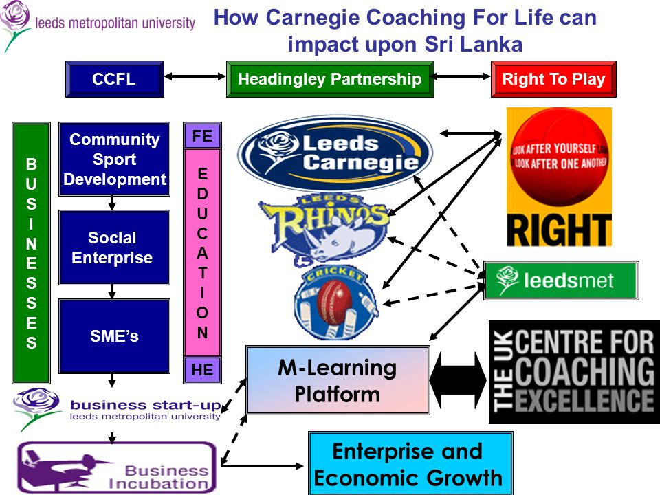 How Carnegie Coaching For Life can impact upon Sri Lanka CCFLHeadingley PartnershipRight To Play Community Sport Development Social Enterprise SMEs Enterprise and Economic Growth BUSINESSESBUSINESSES EDUCATIONEDUCATION FE HE M-Learning Platform