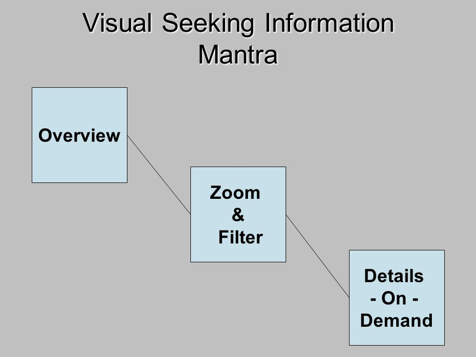 Visual Seeking Information Mantra Overview Zoom & Filter Details - On - Demand