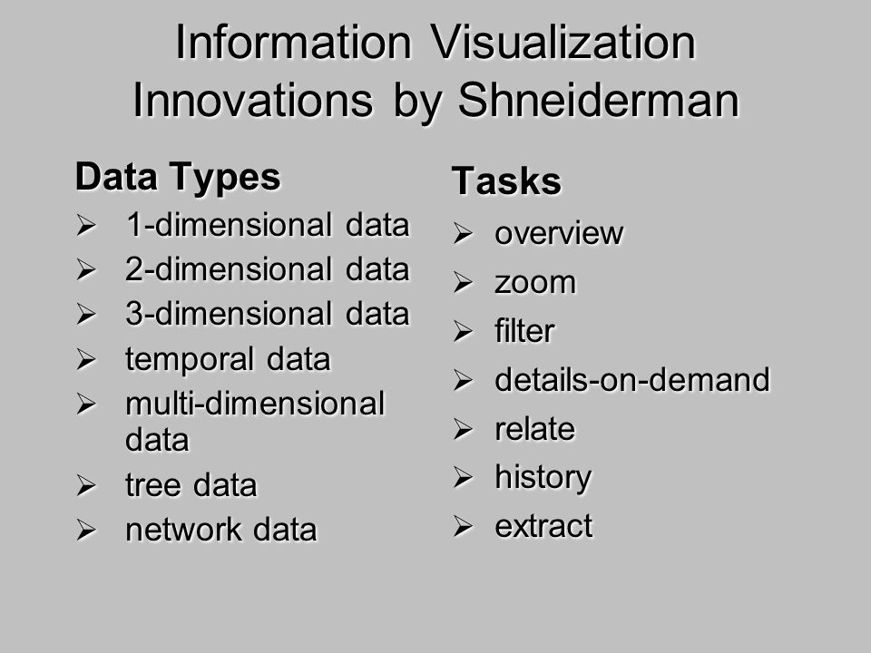Information Visualization Innovations by Shneiderman Data Types 1-dimensional data 2-dimensional data 3-dimensional data temporal data multi-dimensional data tree data network data Data Types 1-dimensional data 2-dimensional data 3-dimensional data temporal data multi-dimensional data tree data network data Tasks overview zoom filter details-on-demand relate history extract Tasks overview zoom filter details-on-demand relate history extract