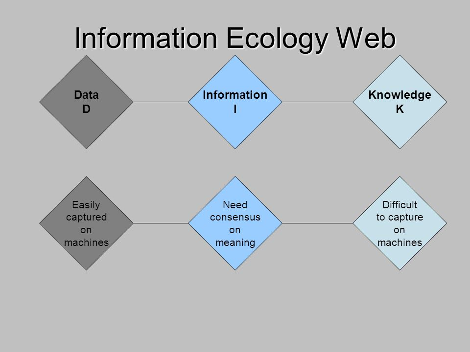 Data D Information I Knowledge K Information Ecology Web Easily captured on machines Need consensus on meaning Difficult to capture on machines