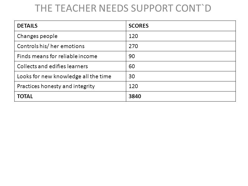 DETAILSSCORES Changes people120 Controls his/ her emotions270 Finds means for reliable income90 Collects and edifies learners60 Looks for new knowledge all the time30 Practices honesty and integrity120 TOTAL3840 THE TEACHER NEEDS SUPPORT CONT`D