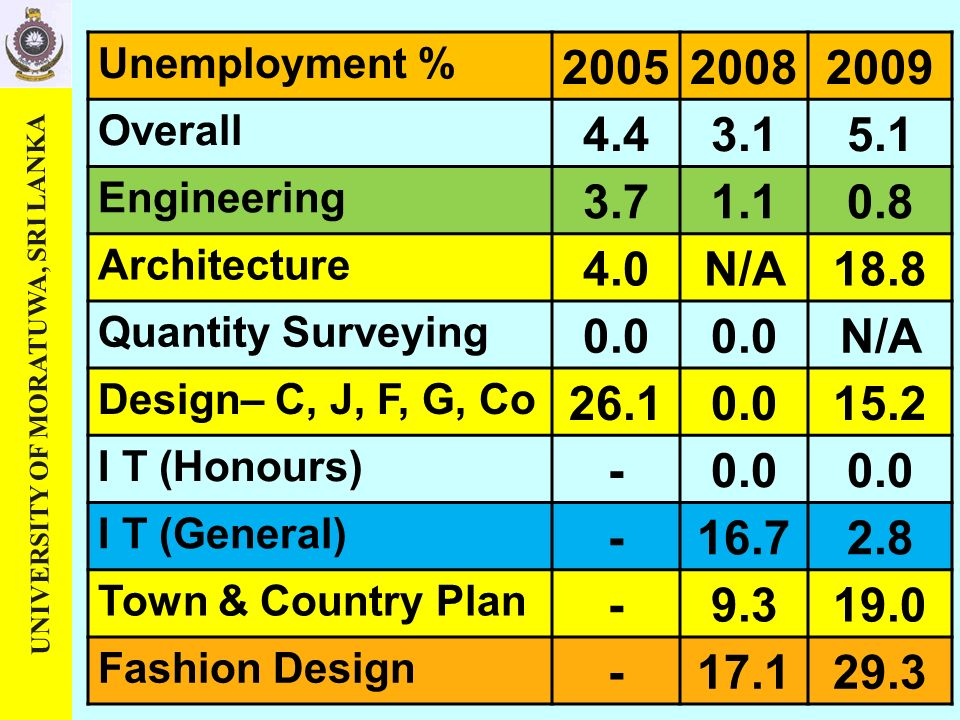 UNIVERSITY OF MORATUWA, SRI LANKA Unemployment % 200520082009 Overall 4.43.15.1 Engineering 3.71.10.8 Architecture 4.0N/A18.8 Quantity Surveying 0.0 N/A Design– C, J, F, G, Co 26.10.015.2 I T (Honours) -0.0 I T (General) -16.72.8 Town & Country Plan -9.319.0 Fashion Design -17.129.3