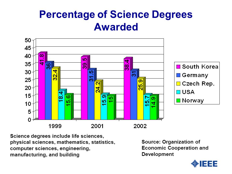 Percentage of Science Degrees Awarded Science degrees include life sciences, physical sciences, mathematics, statistics, computer sciences, engineering, manufacturing, and building Source: Organization of Economic Cooperation and Development