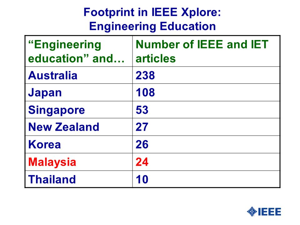 Footprint in IEEE Xplore: Engineering Education Engineering education and… Number of IEEE and IET articles Australia238 Japan108 Singapore53 New Zealand27 Korea26 Malaysia24 Thailand10