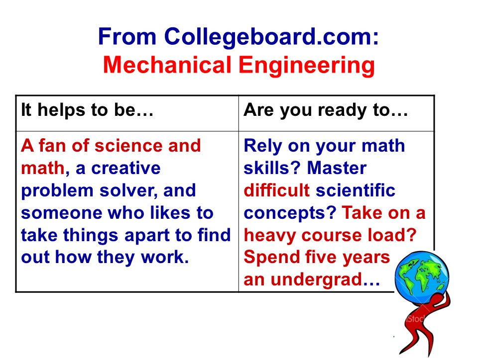 From Collegeboard.com: Mechanical Engineering It helps to be…Are you ready to… A fan of science and math, a creative problem solver, and someone who likes to take things apart to find out how they work.