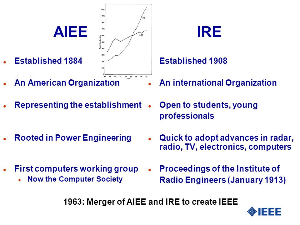 AIEE IRE l Established 1884 l An American Organization l Representing the establishment l Rooted in Power Engineering l First computers working group l Now the Computer Society l Established 1908 l An international Organization l Open to students, young professionals l Quick to adopt advances in radar, radio, TV, electronics, computers l Proceedings of the Institute of Radio Engineers (January 1913) 1963: Merger of AIEE and IRE to create IEEE
