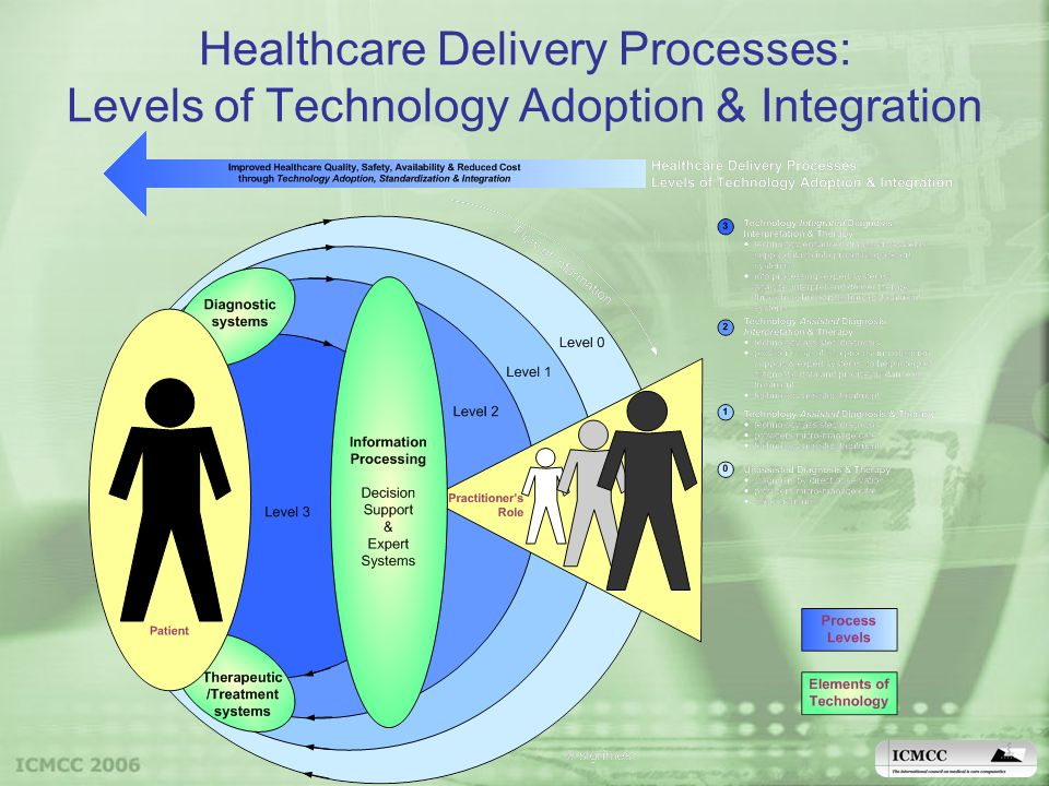 Healthcare Delivery Processes: Levels of Technology Adoption & Integration