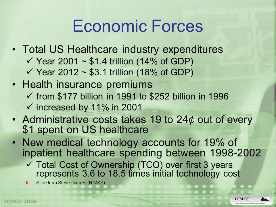 Economic Forces Total US Healthcare industry expenditures Year 2001 ~ $1.4 trillion (14% of GDP) Year 2012 ~ $3.1 trillion (18% of GDP) Health insurance premiums from $177 billion in 1991 to $252 billion in 1996 increased by 11% in 2001 Administrative costs takes 19 to 24¢ out of every $1 spent on US healthcare New medical technology accounts for 19% of inpatient healthcare spending between 1998-2002 Total Cost of Ownership (TCO) over first 3 years represents 3.6 to 18.5 times initial technology cost Slide from Steve Grimes (HIMSS)