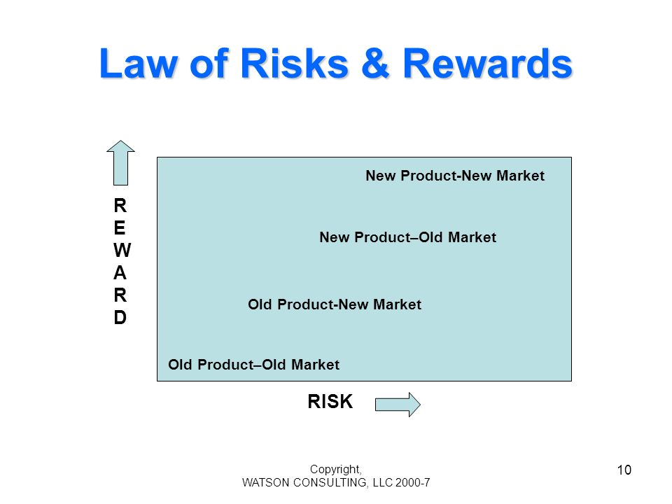Copyright, WATSON CONSULTING, LLC 2000-7 10 Law of Risks & Rewards RISK REWARDREWARD Old Product–Old Market Old Product-New Market New Product-New Market New Product–Old Market