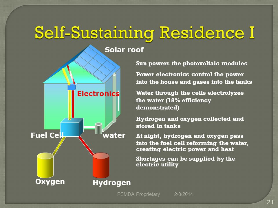 2/8/2014PEMDA Proprietary 21 Self-Sustaining Residence I Sun powers the photovoltaic modules Power electronics control the power into the house and gases into the tanks Water through the cells electrolyzes the water (18% efficiency demonstrated) Hydrogen and oxygen collected and stored in tanks At night, hydrogen and oxygen pass into the fuel cell reforming the water, creating electric power and heat Shortages can be supplied by the electric utility Solar roof Oxygen Hydrogen waterFuel Cell Electronics