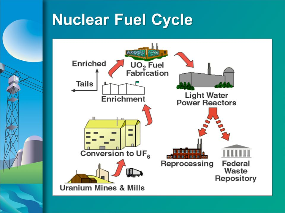 Nuclear Fuel Cycle Nuclear Fuel Cycle