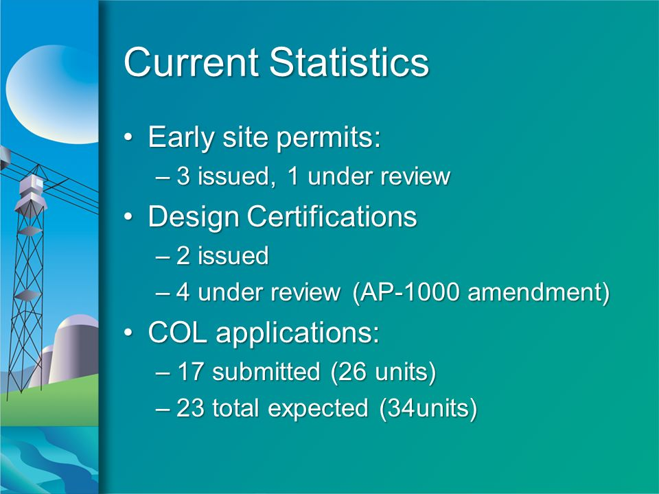 Current Statistics Early site permits:Early site permits: –3 issued, 1 under review Design CertificationsDesign Certifications –2 issued –4 under review (AP-1000 amendment) COL applications:COL applications: –17 submitted (26 units) –23 total expected (34units) Early site permits:Early site permits: –3 issued, 1 under review Design CertificationsDesign Certifications –2 issued –4 under review (AP-1000 amendment) COL applications:COL applications: –17 submitted (26 units) –23 total expected (34units)
