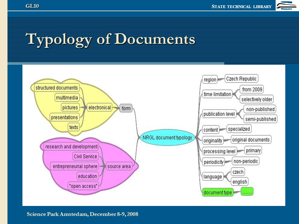 S TATE TECHNICAL LIBRARY Science Park Amstedam, December 8-9, 2008 GL10 Typology of Documents