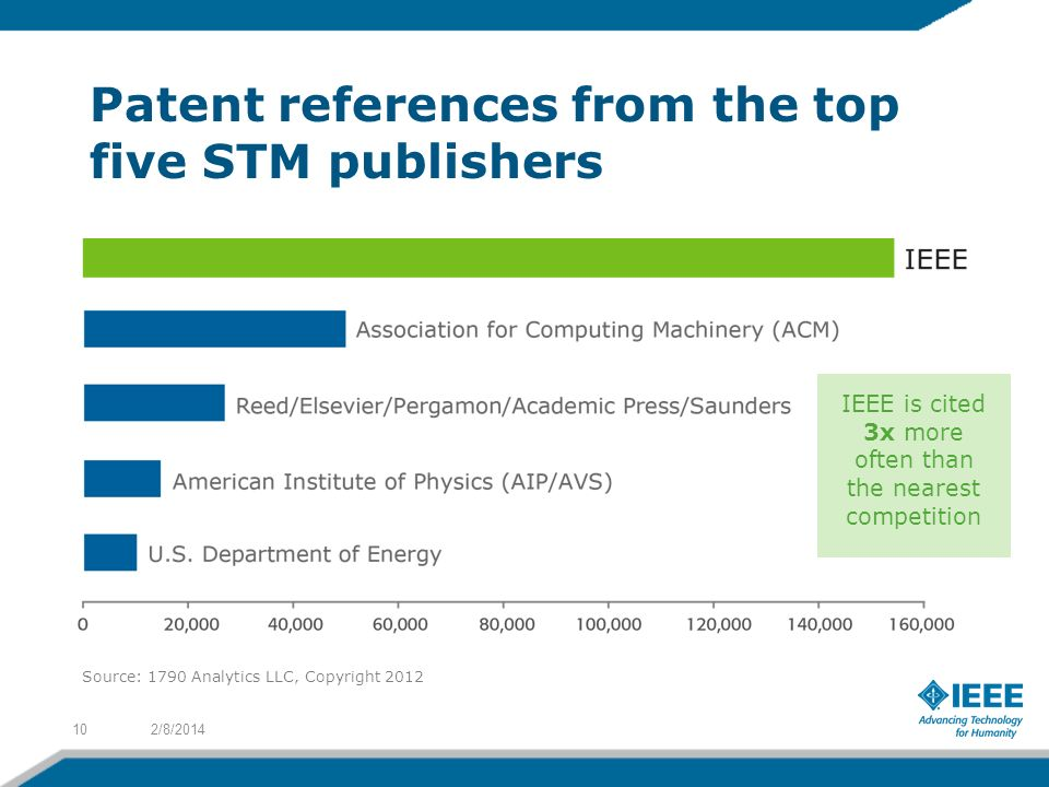 Patent references from the top five STM publishers 2/8/ IEEE is cited 3x more often than the nearest competition Source: 1790 Analytics LLC, Copyright 2012