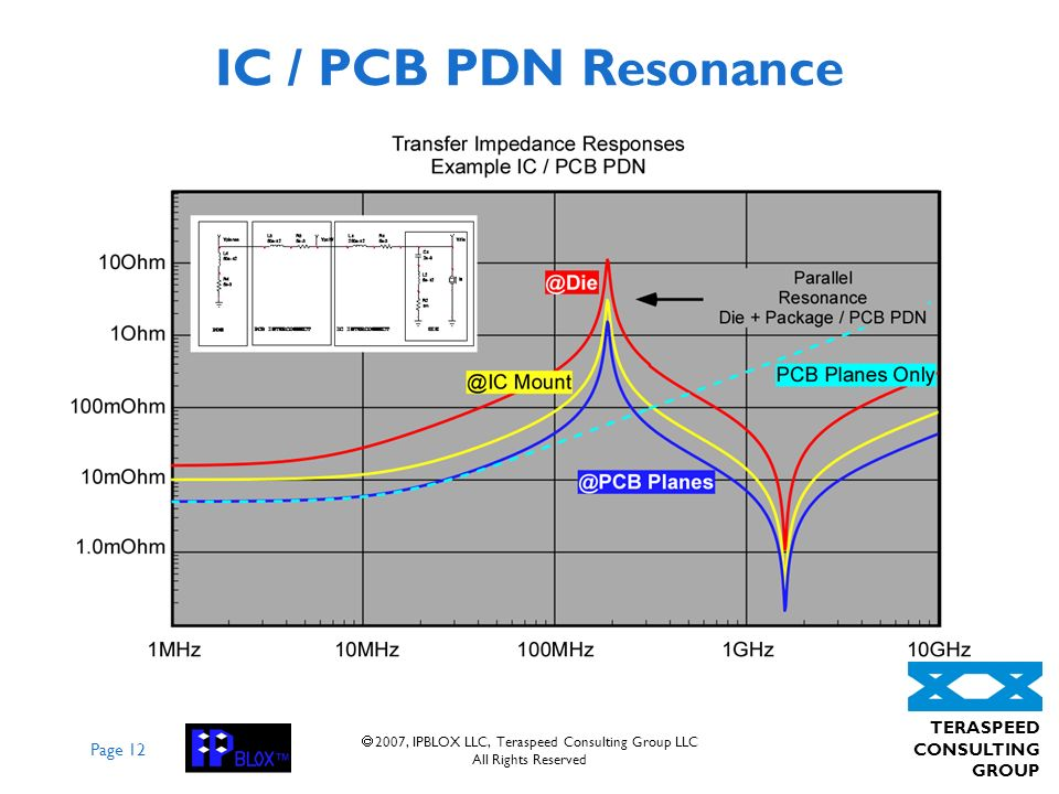 Page 12 TERASPEED CONSULTING GROUP 2007, IPBLOX LLC, Teraspeed Consulting Group LLC All Rights Reserved IC / PCB PDN Resonance