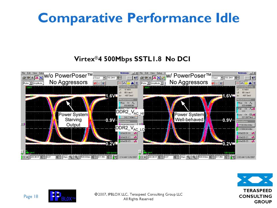 Page 18 TERASPEED CONSULTING GROUP 2007, IPBLOX LLC, Teraspeed Consulting Group LLC All Rights Reserved Comparative Performance Idle Virtex ® 4 500Mbps SSTL1.8 No DCI