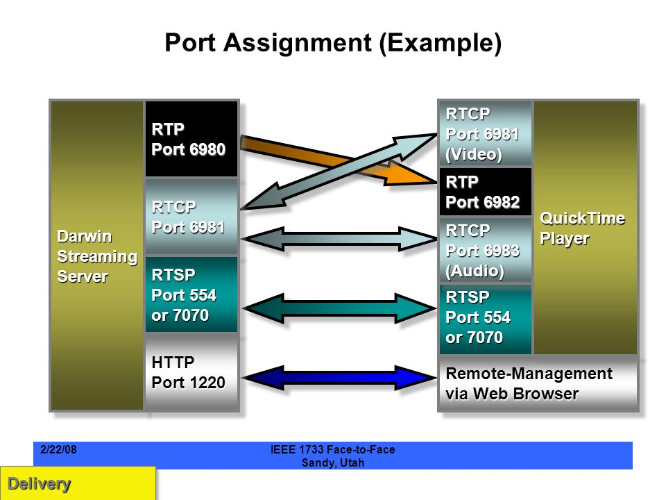 Port Assignment (Example) DarwinStreamingServerDarwinStreamingServerRTP Port 6980 RTP RTCP Port 6981 RTCP RTSP Port 554 or 7070 RTSP HTTP Port 1220 HTTP RTCP Port 6981 (Video)RTCP (Video) RTP Port 6982 RTP RTSP Port 554 or 7070 RTSP Remote-Management via Web Browser RTCP Port 6983 (Audio)RTCP (Audio) QuickTimePlayerQuickTimePlayer DeliveryDelivery 2/22/08IEEE 1733 Face-to-Face Sandy, Utah