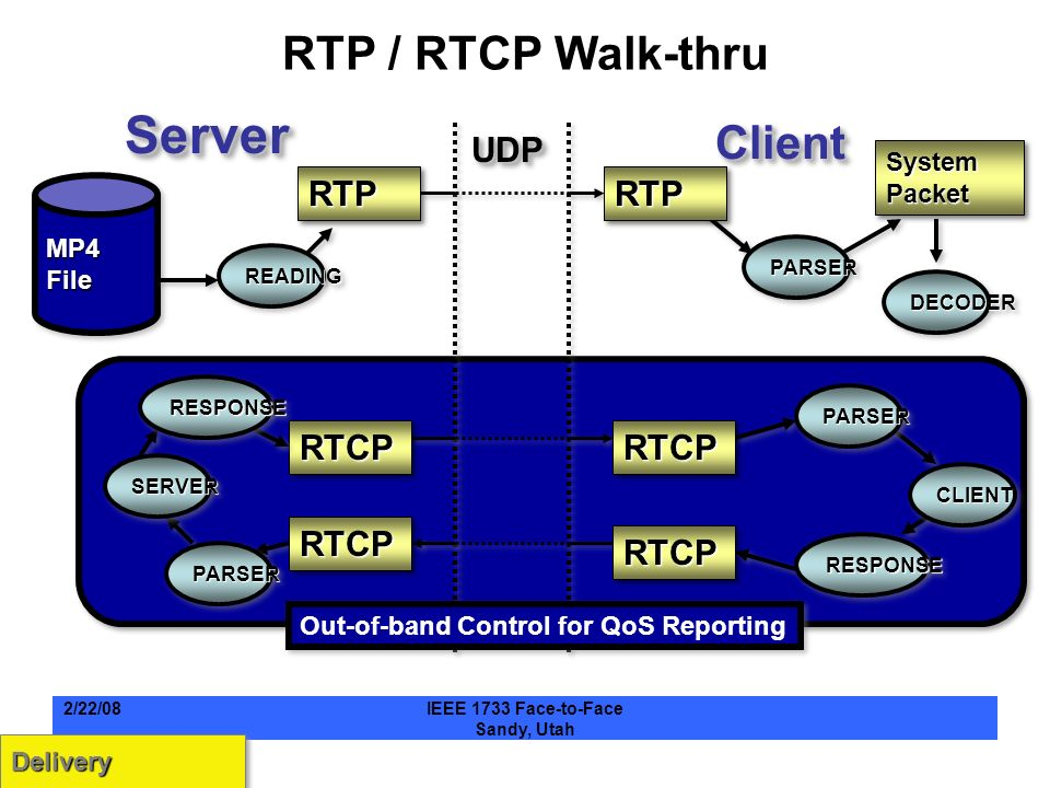 RTP / RTCP Walk-thru ServerServer Client Client UDP UDP RTCPRTCPRTCPRTCP RTCPRTCP RTCPRTCP RTPRTPRTPRTP MP4 File System Packet READINGREADING PARSERPARSER DECODERDECODER RESPONSERESPONSE PARSERPARSER CLIENTCLIENT SERVERSERVER PARSERPARSER RESPONSERESPONSE DeliveryDelivery Out-of-band Control for QoS Reporting 2/22/08IEEE 1733 Face-to-Face Sandy, Utah