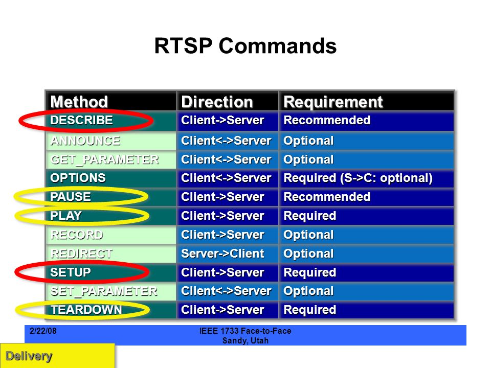 RTSP Commands RequiredRequiredClient->ServerClient->ServerTEARDOWNTEARDOWN OptionalOptionalClient<->ServerClient<->ServerSET_PARAMETERSET_PARAMETER RequiredRequiredClient->ServerClient->ServerSETUPSETUP OptionalOptionalServer->ClientServer->ClientREDIRECTREDIRECT OptionalOptionalClient->ServerClient->ServerRECORDRECORD RequiredRequiredClient->ServerClient->ServerPLAYPLAY RecommendedRecommendedClient->ServerClient->ServerPAUSEPAUSE Required (S->C: optional) Client<->ServerClient<->ServerOPTIONSOPTIONS OptionalOptionalClient<->ServerClient<->ServerGET_PARAMETERGET_PARAMETER OptionalOptionalClient<->ServerClient<->ServerANNOUNCEANNOUNCE RecommendedRecommendedClient->ServerClient->ServerDESCRIBEDESCRIBE RequirementRequirementDirectionDirectionMethodMethod DeliveryDelivery 2/22/08IEEE 1733 Face-to-Face Sandy, Utah
