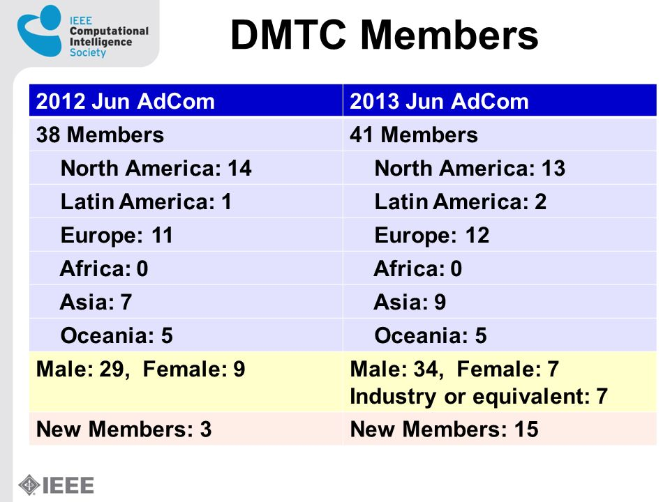 DMTC Members 2012 Jun AdCom2013 Jun AdCom 38 Members41 Members North America: 14 North America: 13 Latin America: 1 Latin America: 2 Europe: 11 Europe: 12 Africa: 0 Asia: 7 Asia: 9 Oceania: 5 Male: 29, Female: 9Male: 34, Female: 7 Industry or equivalent: 7 New Members: 3New Members: 15