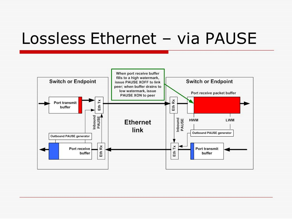 Lossless Ethernet – via PAUSE