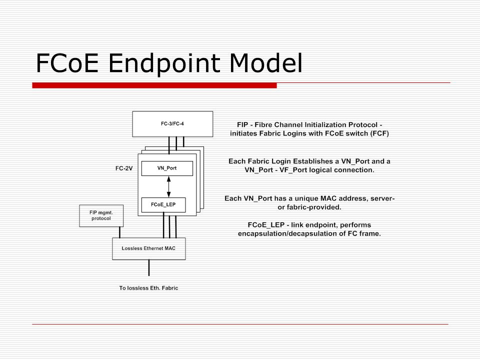 FCoE Endpoint Model