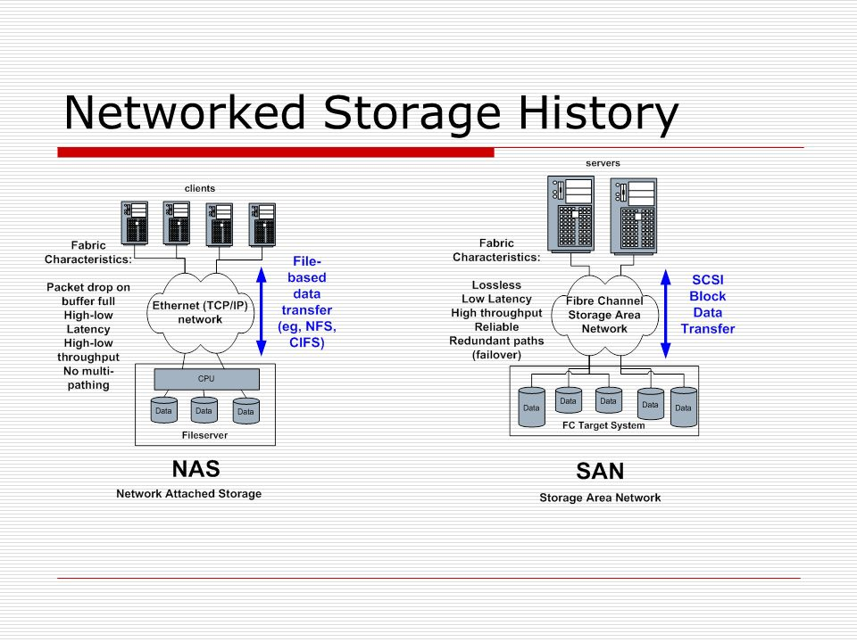 Networked Storage History