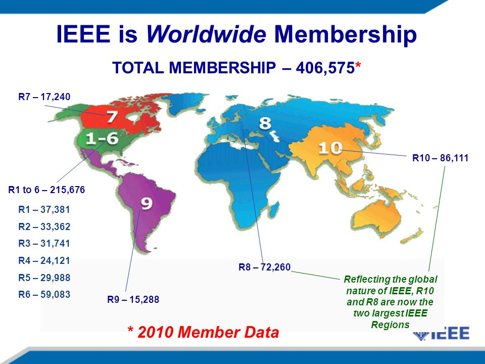 R9 – 15,288 R8 – 72,260 R10 – 86,111 R1 to 6 – 215,676 R7 – 17,240 IEEE is Worldwide Membership TOTAL MEMBERSHIP – 406,575* R1 – 37,381 R2 – 33,362 R3 – 31,741 R4 – 24,121 R5 – 29,988 R6 – 59,083 Reflecting the global nature of IEEE, R10 and R8 are now the two largest IEEE Regions * 2010 Member Data