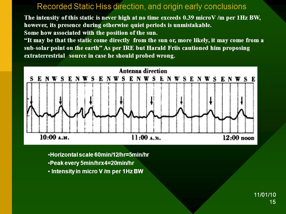 11/01/10 15 Recorded Static Hiss direction, and origin early conclusions Horizontal scale 60min/12/hr=5min/hr Peak every 5min/hrx4=20min/hr Intensity in micro V /m per 1Hz BW The intensity of this static is never high at no time exceeds 0.39 microV /m per 1Hz BW, however, its presence during otherwise quiet periods is unmistakable.