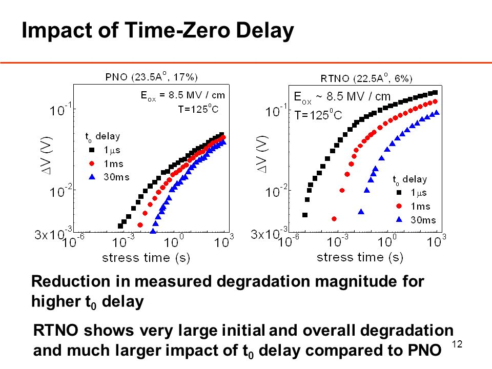 12 Impact of Time-Zero Delay RTNO shows very large initial and overall degradation and much larger impact of t 0 delay compared to PNO Reduction in measured degradation magnitude for higher t 0 delay