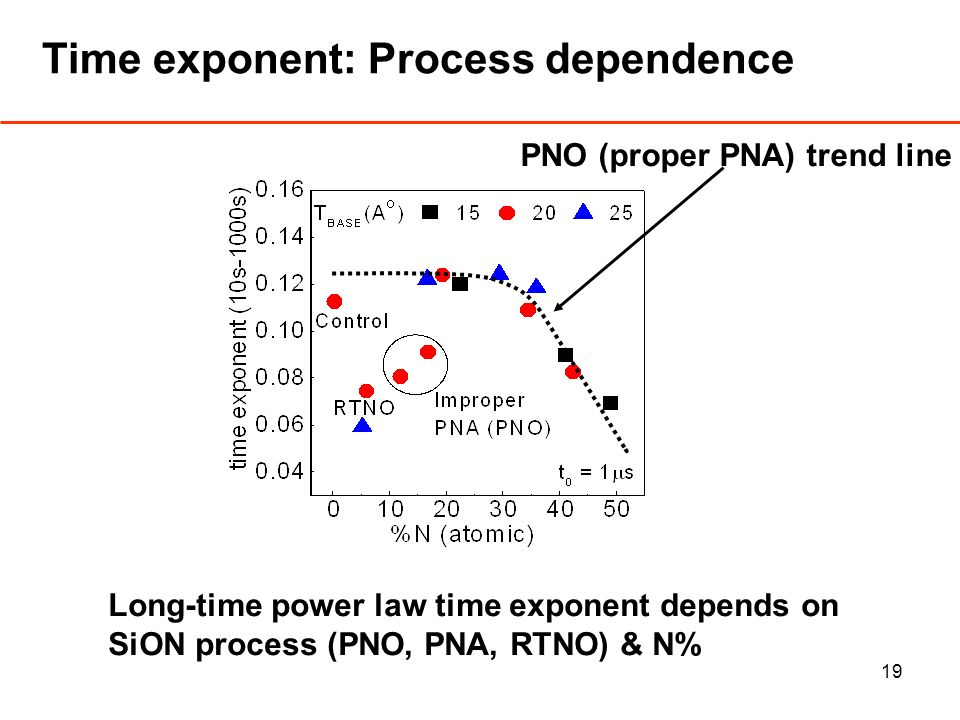19 Time exponent: Process dependence PNO (proper PNA) trend line Long-time power law time exponent depends on SiON process (PNO, PNA, RTNO) & N%