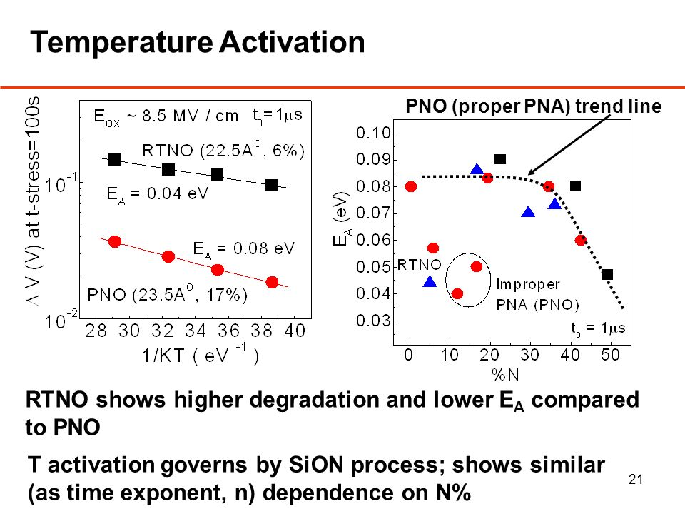 21 Temperature Activation RTNO shows higher degradation and lower E A compared to PNO T activation governs by SiON process; shows similar (as time exponent, n) dependence on N% PNO (proper PNA) trend line