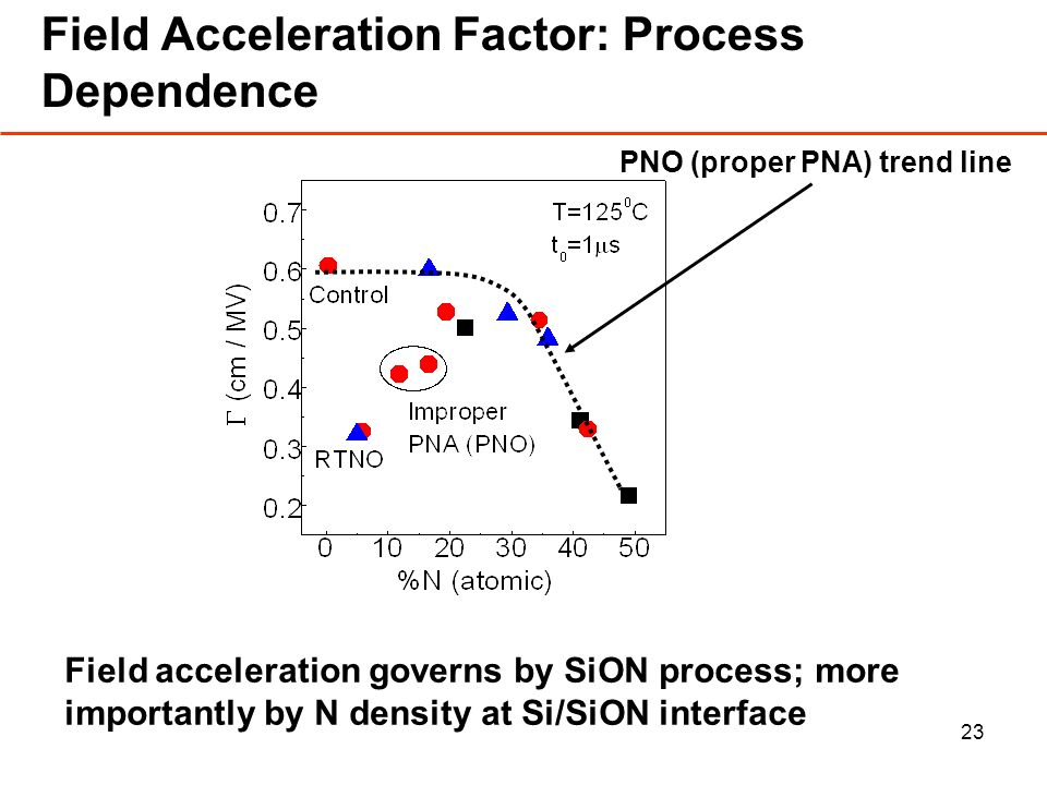 23 Field Acceleration Factor: Process Dependence PNO (proper PNA) trend line Field acceleration governs by SiON process; more importantly by N density at Si/SiON interface