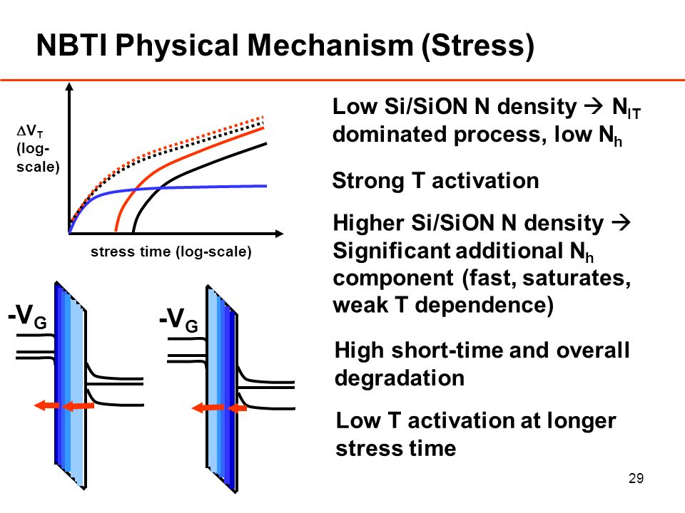 29 NBTI Physical Mechanism (Stress) Low Si/SiON N density N IT dominated process, low N h V T (log- scale) stress time (log-scale) Strong T activation Higher Si/SiON N density Significant additional N h component (fast, saturates, weak T dependence) High short-time and overall degradation Low T activation at longer stress time -V G
