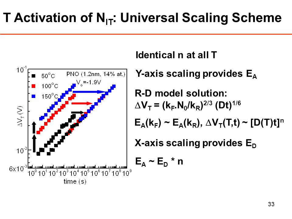 33 T Activation of N IT : Universal Scaling Scheme R-D model solution: V T = (k F.N 0 /k R ) 2/3 (Dt) 1/6 E A (k F ) ~ E A (k R ), V T (T,t) ~ [D(T)t] n E A ~ E D * n X-axis scaling provides E D Identical n at all T Y-axis scaling provides E A