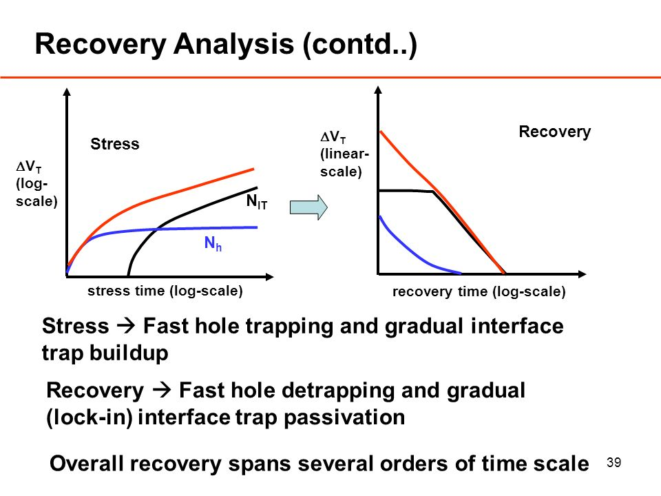 39 Recovery Analysis (contd..) Stress Fast hole trapping and gradual interface trap buildup V T (log- scale) stress time (log-scale) Stress recovery time (log-scale) V T (linear- scale) Recovery Recovery Fast hole detrapping and gradual (lock-in) interface trap passivation NhNh N IT Overall recovery spans several orders of time scale