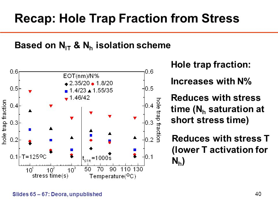 40 Recap: Hole Trap Fraction from Stress Based on N IT & N h isolation scheme Hole trap fraction: Increases with N% Reduces with stress time (N h saturation at short stress time) Reduces with stress T (lower T activation for N h ) Slides 65 – 67: Deora, unpublished