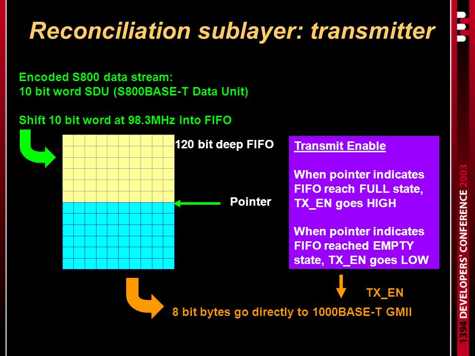 Reconciliation sublayer: transmitter Encoded S800 data stream: 10 bit word SDU (S800BASE-T Data Unit) Shift 10 bit word at 98.3MHz into FIFO 8 bit bytes go directly to 1000BASE-T GMII 120 bit deep FIFO Pointer TX_EN Transmit Enable When pointer indicates FIFO reach FULL state, TX_EN goes HIGH When pointer indicates FIFO reached EMPTY state, TX_EN goes LOW