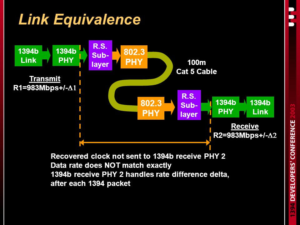 Link Equivalence Recovered clock not sent to 1394b receive PHY 2 Data rate does NOT match exactly 1394b receive PHY 2 handles rate difference delta, after each 1394 packet Transmit R1=983Mbps+/- Receive R2=983Mbps+/- 1394b Link 1394b PHY 802.3 PHY 1394b Link 100m Cat 5 Cable R.S.