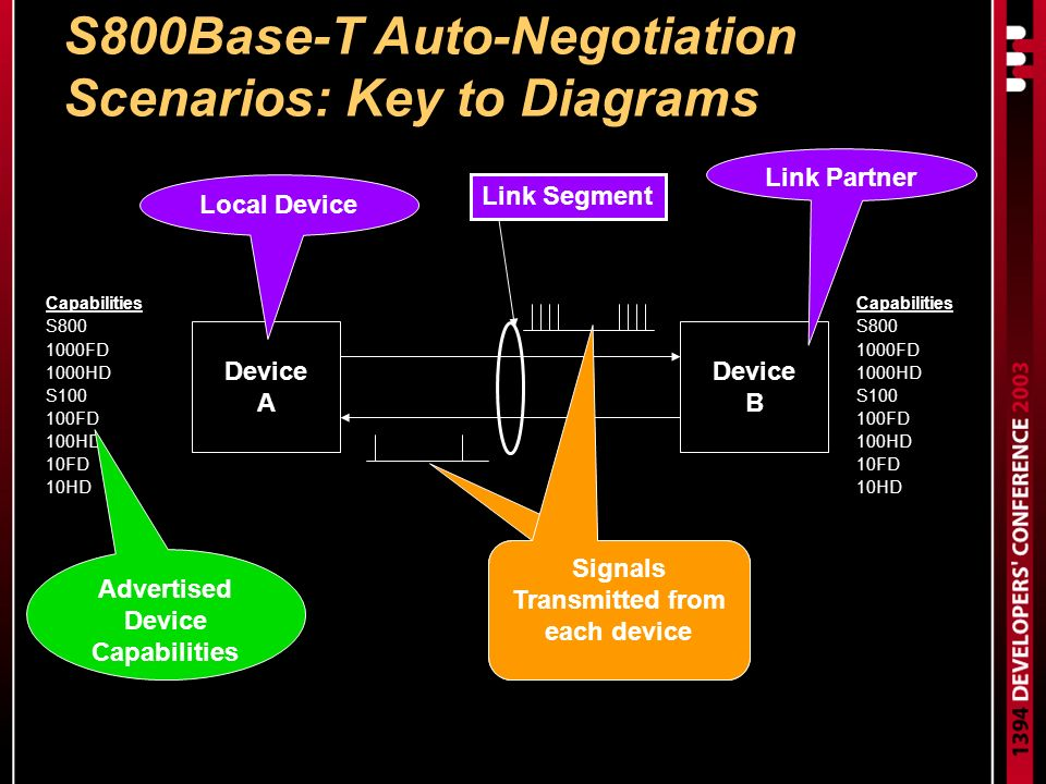 S800Base-T Auto-Negotiation Scenarios: Key to Diagrams Device A Device B Capabilities S800 1000FD 1000HD S100 100FD 100HD 10FD 10HD Capabilities S800 1000FD 1000HD S100 100FD 100HD 10FD 10HD Link Partner Local Device Link Segment Advertised Device Capabilities Signals Transmitted from each device